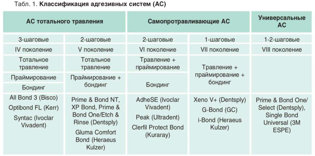 Табл. 1. Классификация адгезивных систем (АС)