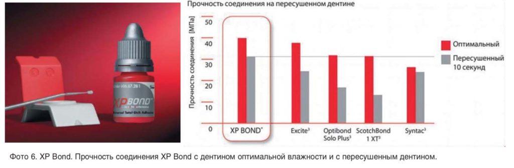 Фото 6. XP Bond. Прочность соединения XP Bond с дентином оптимальной влажности и с пересушенным дентином.