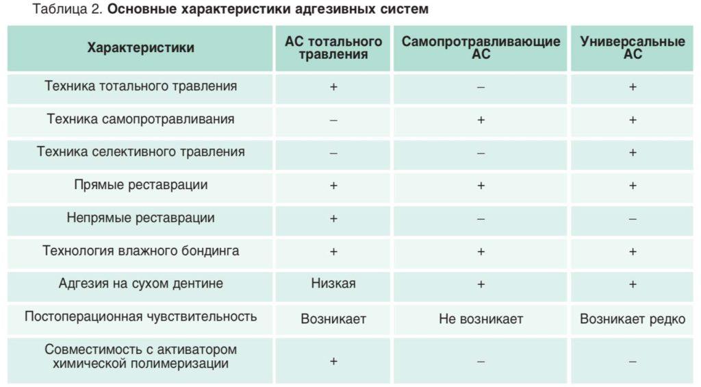 Таблица 2. Основные характеристики адгезивных систем