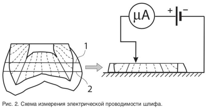 Схема измерения электрической проводимости шлифа.